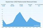 Just Under 4 Billion Robocalls in September Mark 4% Monthly Drop, ...