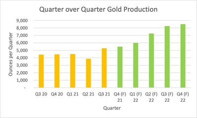 Quarterly Gold Production (CNW Group/Soma Gold Corp.)