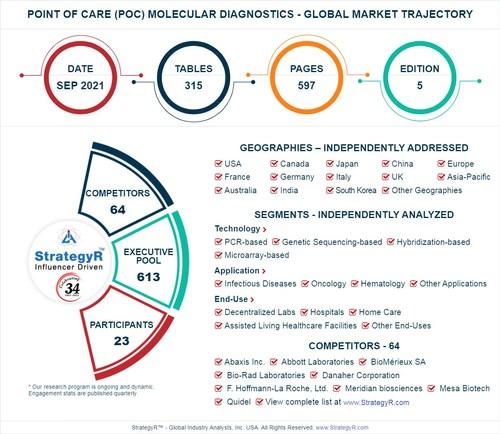 Global Point of Care (POC) Molecular Diagnostics Market