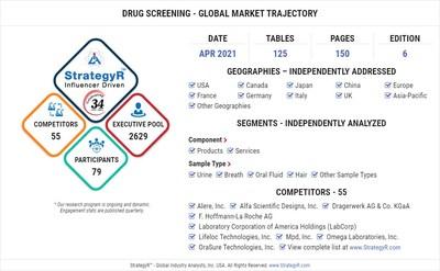 Global Market for Drug Screening
