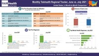 National Telehealth Utilization Declined Seven Percent in July...