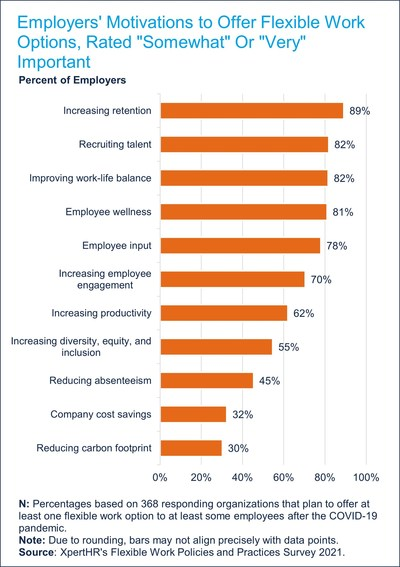The survey asked about over 10 motivations for offering flexible work options and found that the top motivation is increasing retention.