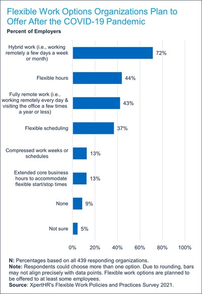 The survey asked about six types of flexible work options employers plan to provide post-pandemic and found that hybrid work was the most popular.