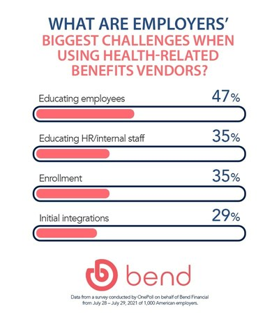 Nearly half of American employers' biggest challenge when using health-related benefits vendors is educating their employees on the benefits they offer.
