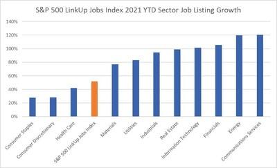 S&P 500 LinkUp Jobs Index 2021 YTD Sector Job Listing Growth
