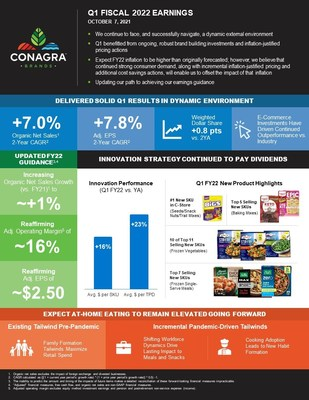 CONAGRA BRANDS REPORTS SOLID FIRST QUARTER RESULTS