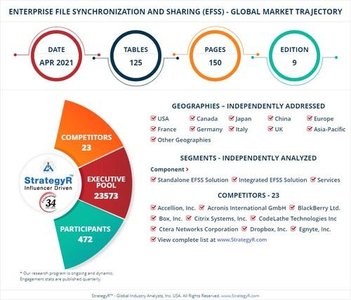 Global Enterprise File Synchronization and Sharing (EFSS) Market