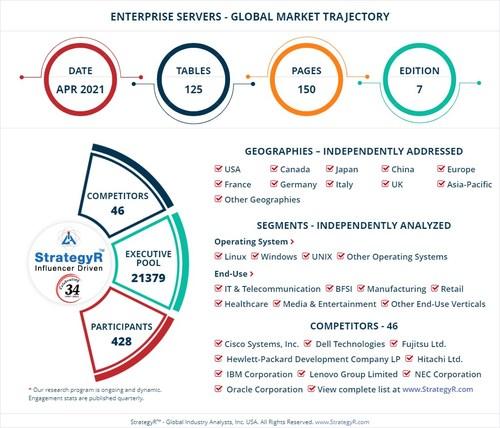 Global Market for Enterprise Servers