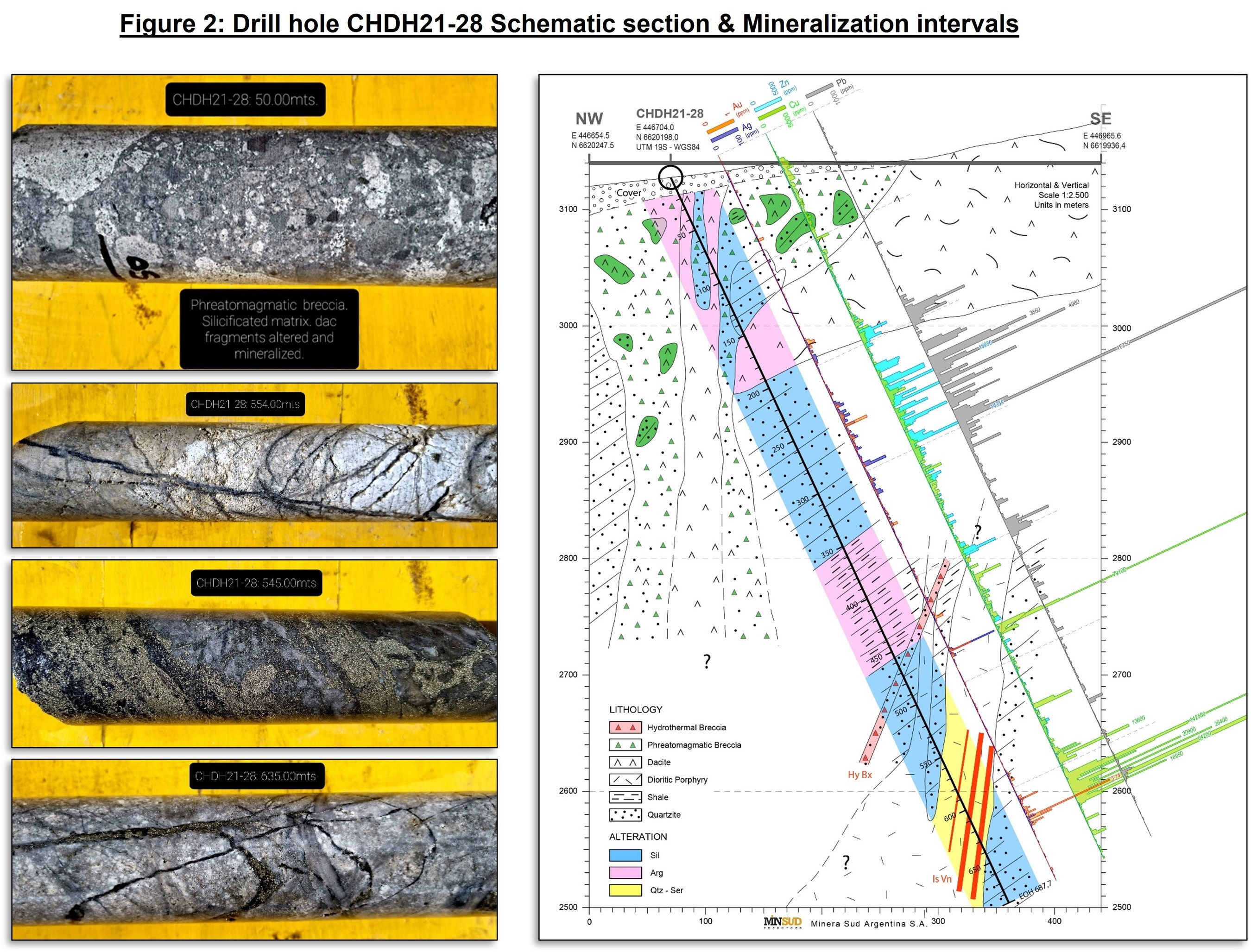 Figure 2: Drill hole CHDH21-28 Schematic section & Mineralization intervals (CNW Group/Minsud Resources Corp.)