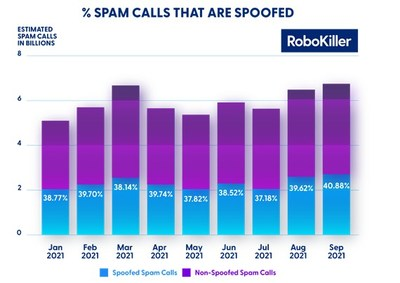 SPOOFED SPAM CALLS INCREASE BY 3% (AGAIN), ACCORDING TO ROBOKILLER