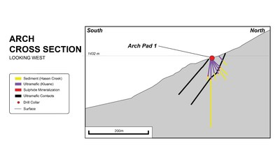 Figure 4: General north-south cross section through Arch looking west (CNW Group/Nickel Creek Platinum Corp.)
