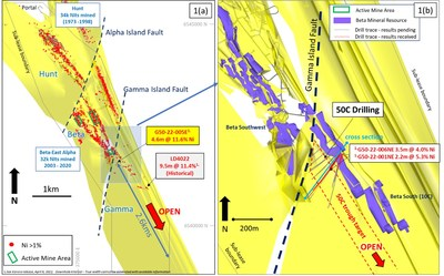 Figure 1a: Plan view of Beta Hunt nickel assays greater than 1% Ni in drill holes (red dots) overlaid on 3D surface of basalt/ultramafic contact2 1(b): Beta Hunt nickel Mineral Resources highlighting location of 50C Drilling and recent drill results (CNW Group/Karora Resources Inc.)