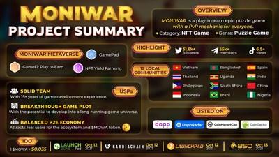 Moniwar, The Next P2E Phenomenon