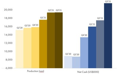 Figure 1: Steady Quarterly Improvement on the Operational Front - Net Cash is calculated as cash and cash equivalents less deferred revenue amounts outstanding on the gold loan, which was fully repaid in the second quarter of 2021. (CNW Group/Superior Gold)