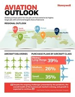 Honeywell Forecast Shows Quick Rebound For Business Aviation As...