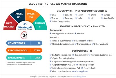 World Cloud Testing Market