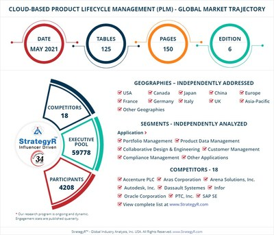 Global Market for Cloud-Based Product Lifecycle Management (PLM)