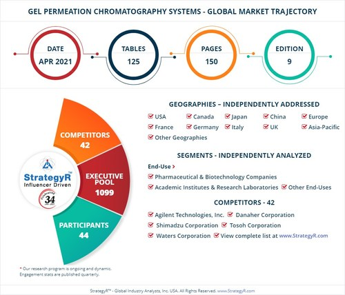 Global Market for Gel Permeation Chromatography Systems