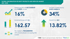 Information Security Products and Services Market to Grow USD 162....