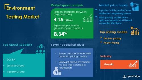 Environment Testing Market Procurement Research Report