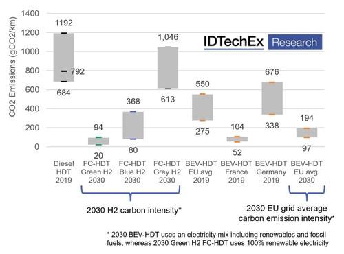 IDTechEx Estimate of gCO2/km Emission for Different Truck Powertrains. Source: IDTechEx (PRNewsfoto/IDTechEx)