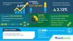 Industrial Media Converters Market to grow by USD 67.32 million from 2021 to 2025| Advantech Co. Ltd. and Aegis Logistics Ltd. among Key Vendors|Technavio