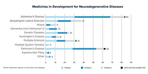 Medicines in Development for Neurodegenerative Diseases