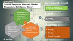Global Acoustic Insulation Materials Market Procurement Intelligence Report to Have an Incremental Spend of USD 4.2 Billion| SpendEdge