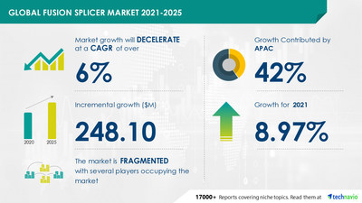 Attractive Opportunities in Fusion Splicer Market by Application and Geography - Forecast and Analysis 2021-2025