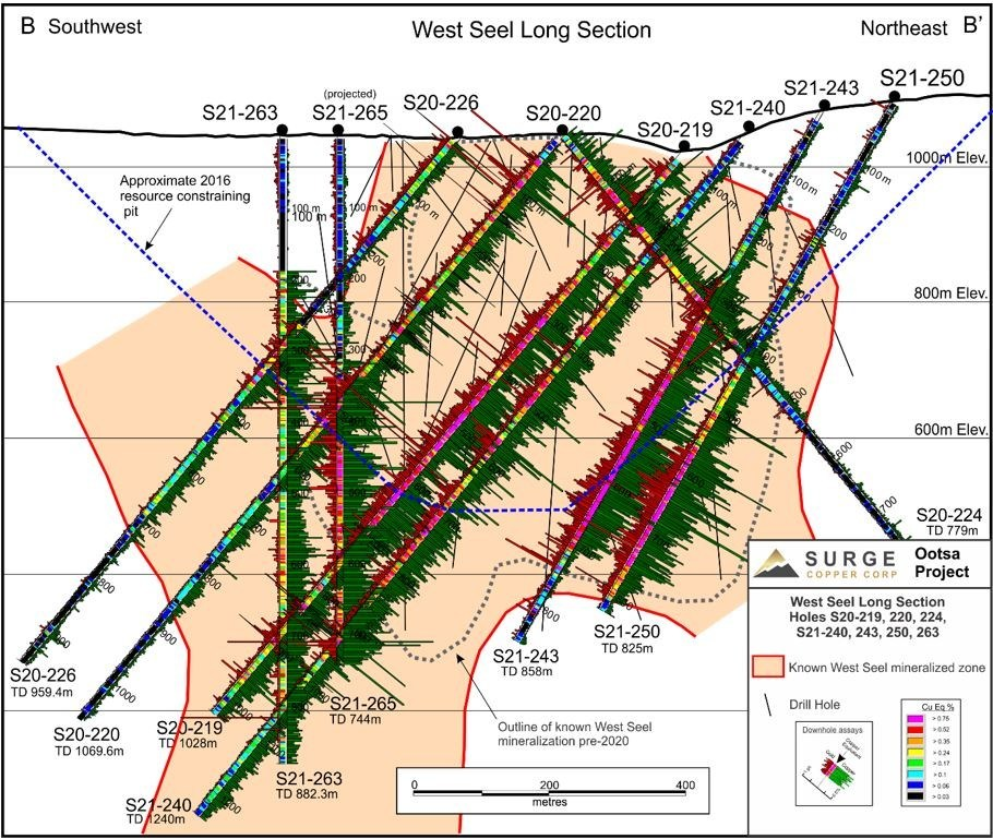 Figure 2. West Seel long section B-B' showing results for holes S21-219, 220, 224, 226, S21-240, 243, 250, and 263. See Figure 1 for section location (CNW Group/Surge Copper Corp.)