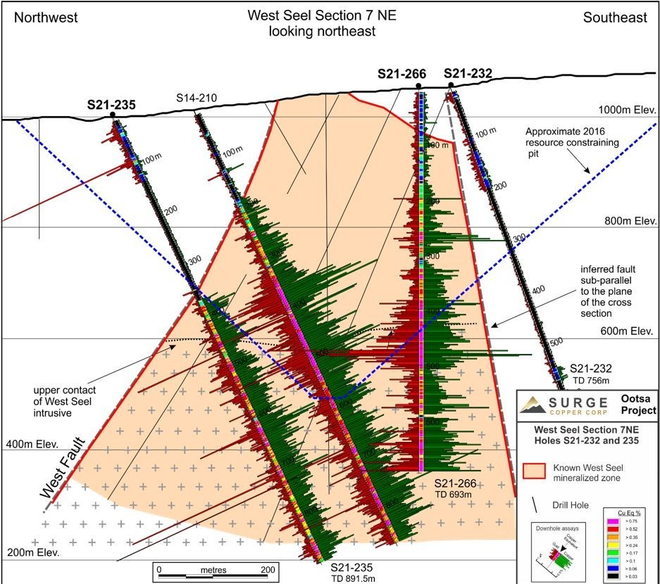 Figure 3. West Seel cross section 7 NE showing results for holes S14-219, S21-232, 235, and S21-266. See Figure 1 for section location (CNW Group/Surge Copper Corp.)