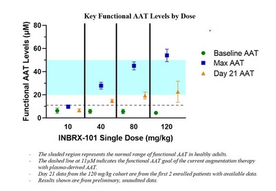 Key Functional AAT Levels by Dose