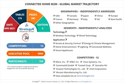 Global Opportunity for Connected Home M2M