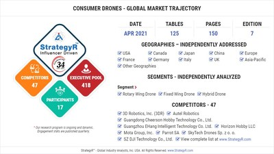 Global Market for Consumer Drones