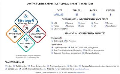 Global Contact Center Analytics Market
