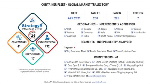 Global Market for Container Fleet