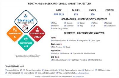 World Healthcare Middleware Market