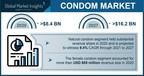 Condom Market revenue to cross USD 16.2 Bn by 2027: Global Market Insights Inc