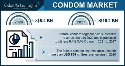 Condom Market