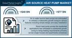 Air Source Heat Pump Market worth $77 billion by 2028, Says...