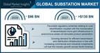 Substation Market value worth $130 Billion by 2027, Says Global...