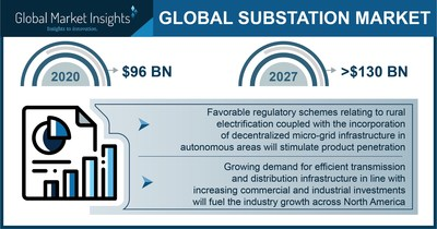 Global Substation Market
