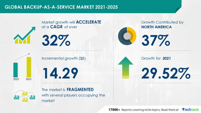 Attractive Opportunities in Backup-as-a-service Market by Application and Geography - Forecast and Analysis 2021-2025