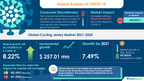 Cycling Jersey Market to grow at a CAGR of 8.22%   Growing Need for Fitness to Boost Growth   17000 + Technavio Reports