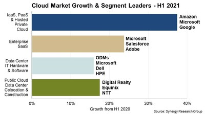 Cloud Market Growth