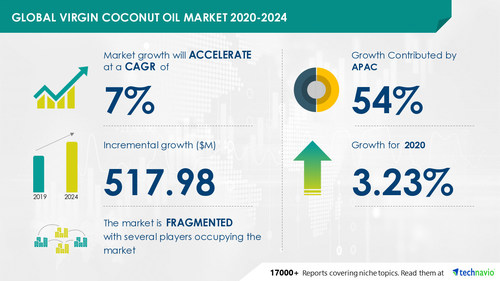 Attractive Opportunities in Virgin Coconut Oil Market by Product, Distribution Channel, and Geography - Forecast and Analysis 2020-2024