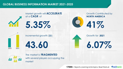 Attractive Opportunities in Business Information Market by End-user and Geography - Forecast and Analysis 2021-2025
