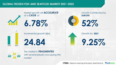 Attractive Opportunities in Frozen Fish and Seafood Market by Distribution Channel and Geography - Forecast and Analysis 2021-2025