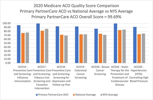 Primary PartnerCare achieves highest 2020 Quality Score of New York MSSP ACOs, and beats National averages on many important quality metrics.