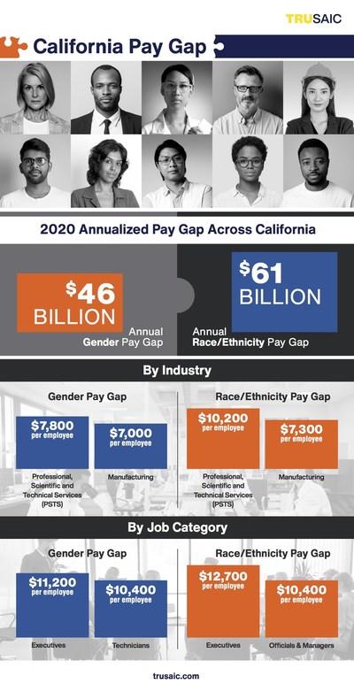 California Pay Gap Infographic